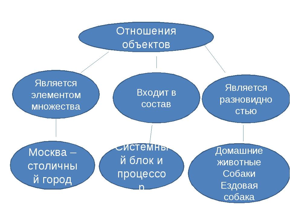 Отношения объектов Является элементом множества Входит в состав Является разн...