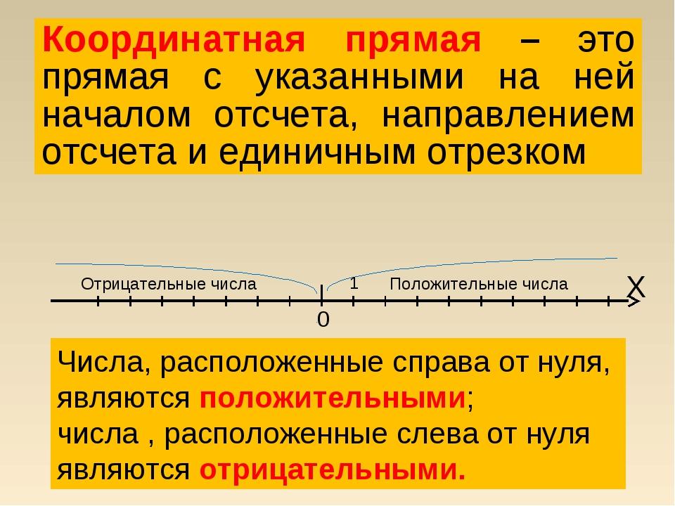Координатная прямая – это прямая с указанными на ней началом отсчета, направл...