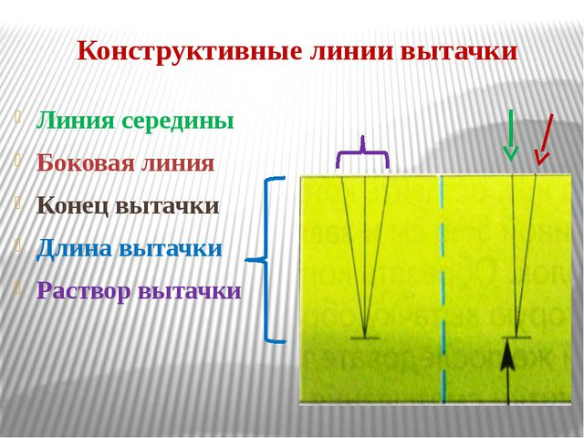 Конструктивные линии вытачки Линия середины Боковая линия Конец вытачки Длина...