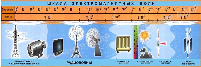 Физика - 11 класс - Каталог файлов - МКОУ Глуховская СОШ Воскресенский район
