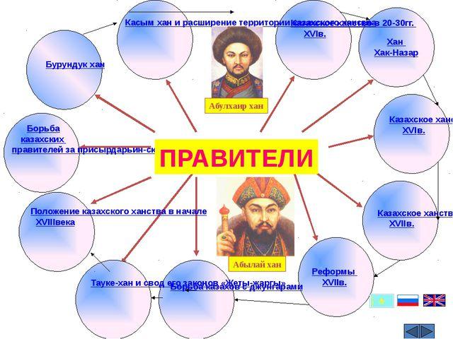Борьба казахских правителей за присырдарьин-ский регион Бурундук хан Касым х...