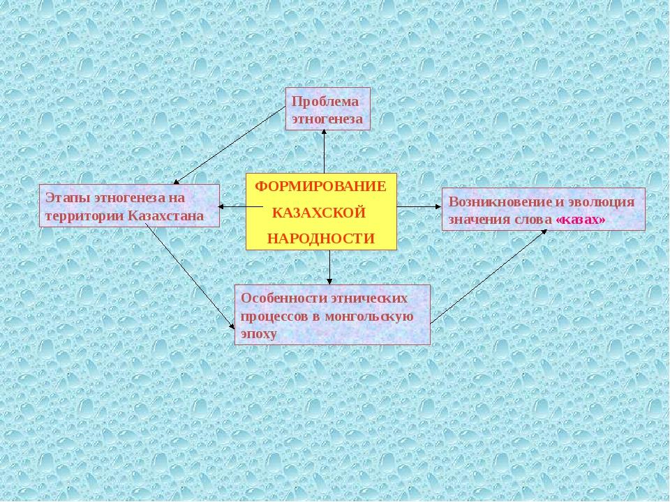 ФОРМИРОВАНИЕ КАЗАХСКОЙ НАРОДНОСТИ Проблема этногенеза Этапы этногенеза на те...