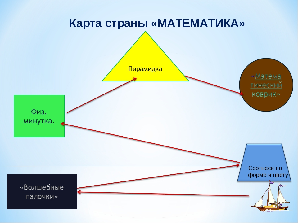 Карта страны «МАТЕМАТИКА» Соотнеси по форме и цвету