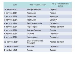 ДатаКто объявил войнуКому была объявлена война 28 июля 1914Австро-Венгрия