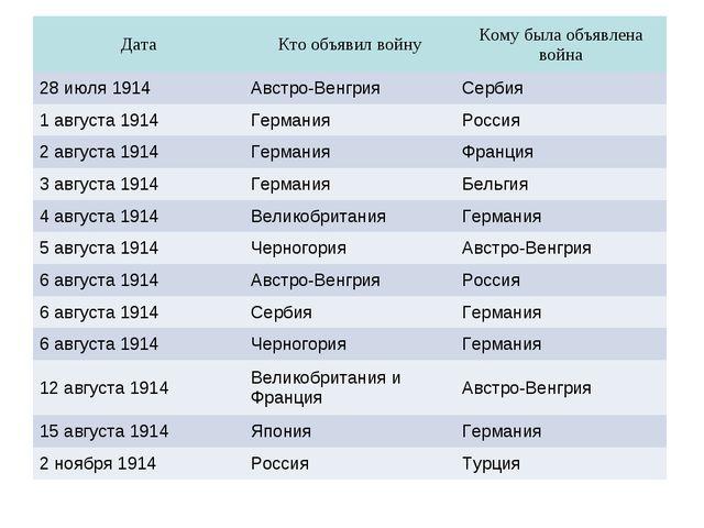 ДатаКто объявил войнуКому была объявлена война 28 июля 1914Австро-Венгрия...