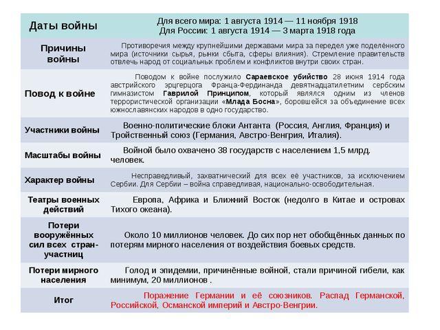Даты войныДля всего мира: 1 августа 1914— 11 ноября 1918 Для России: 1 авгу...