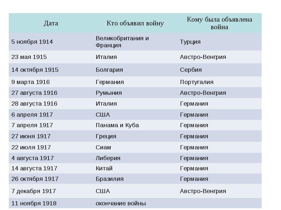 ДатаКто объявил войнуКому была объявлена война 5 ноября 1914Великобритания...