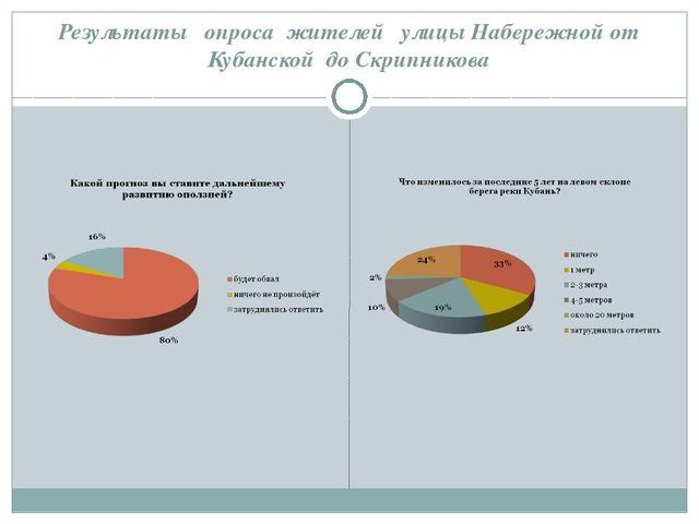 Результаты опроса жителей улицы Набережной от Кубанской до Скрипникова