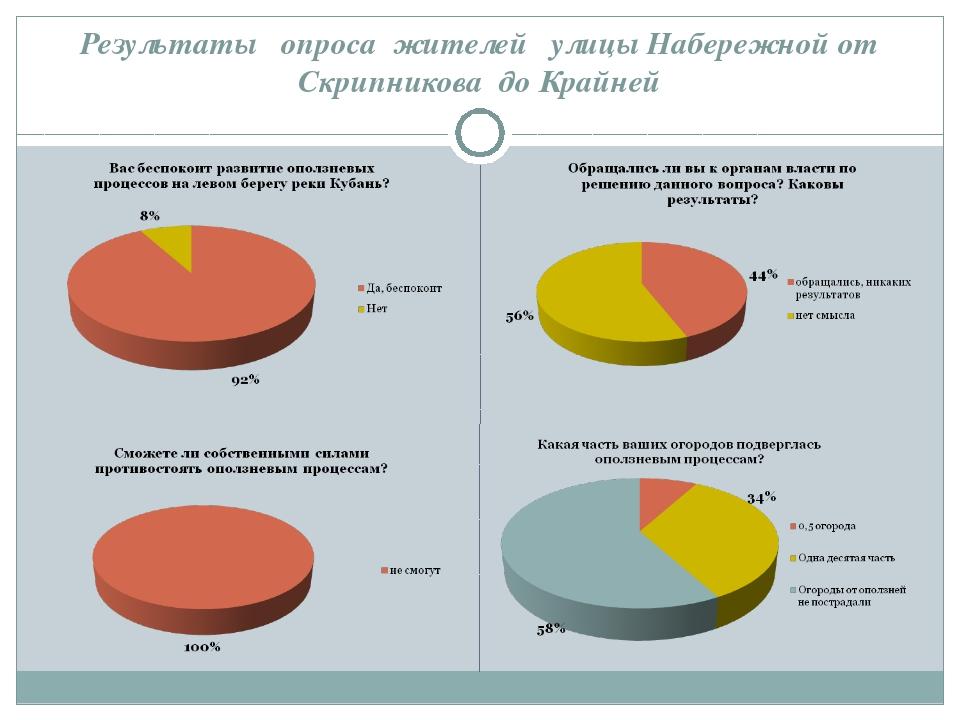 Результаты опроса жителей улицы Набережной от Скрипникова до Крайней