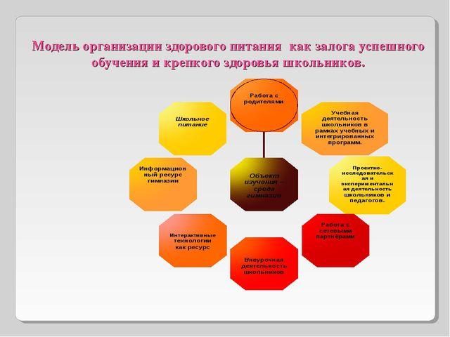 Модель организации здорового питания как залога успешного обучения и крепкого...