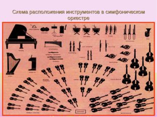 Схема расположения инструментов в симфоническом оркестре