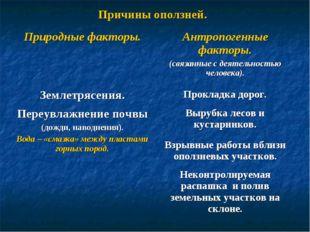 Причины оползней. Природные факторы.Антропогенные факторы. (связанные с деят