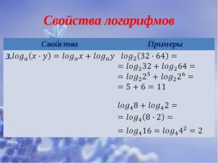 Свойства логарифмов Свойства Примеры 3.