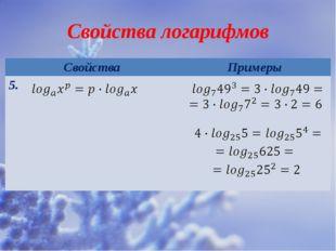 Свойства логарифмов Свойства Примеры 5.
