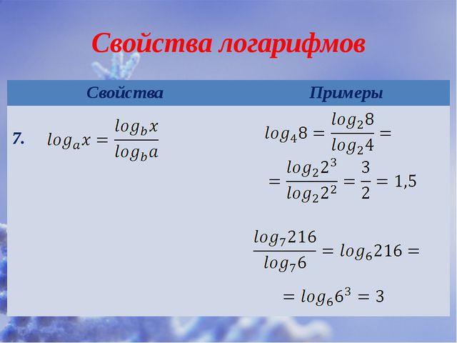 Свойства логарифмов Свойства Примеры 7.