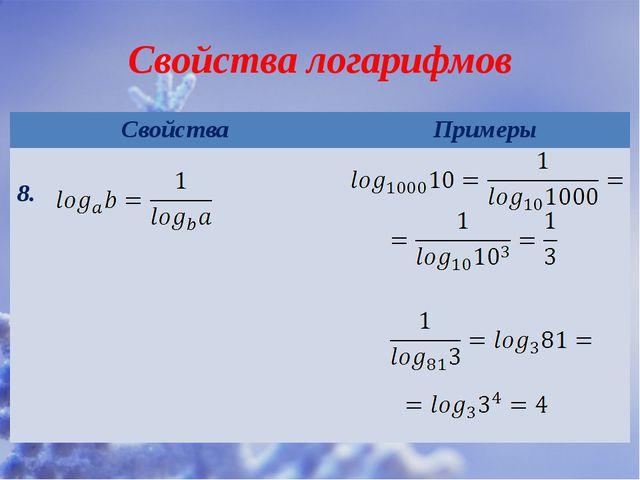 Свойства логарифмов Свойства Примеры 8.