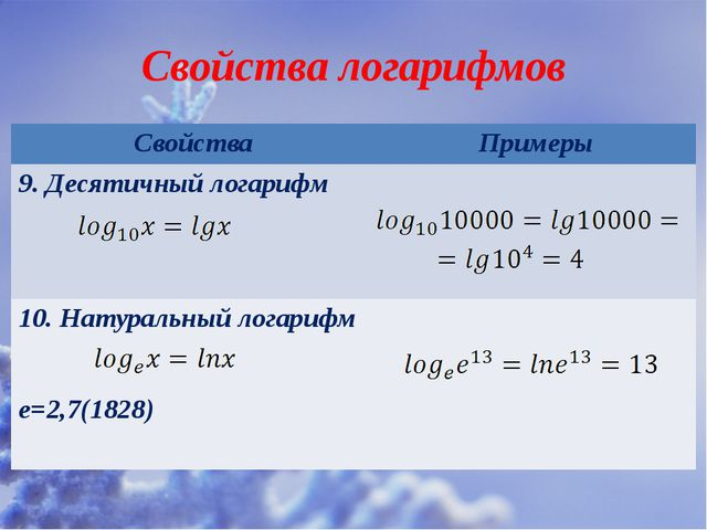 Свойства логарифмов Свойства Примеры 9.Десятичный логарифм 10. Натуральный ло...