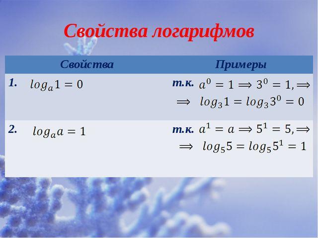 Свойства логарифмов Свойства Примеры 1. т.к. 2. т.к.