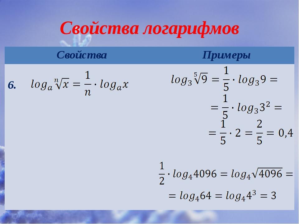 Свойства логарифмов Свойства Примеры 6.