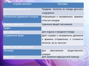 Службы вокзала Функции Кассы продажи билетов Продажа билетовнапоезда дальнег