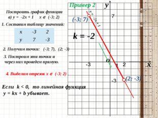10.10.2015 График функции 0 Пример 2 Построить график функции а) у = -2х + 1