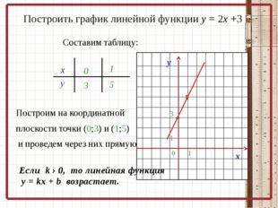 Построить график линейной функции у = 2х +3 Составим таблицу: х у 03 1 5 Пос