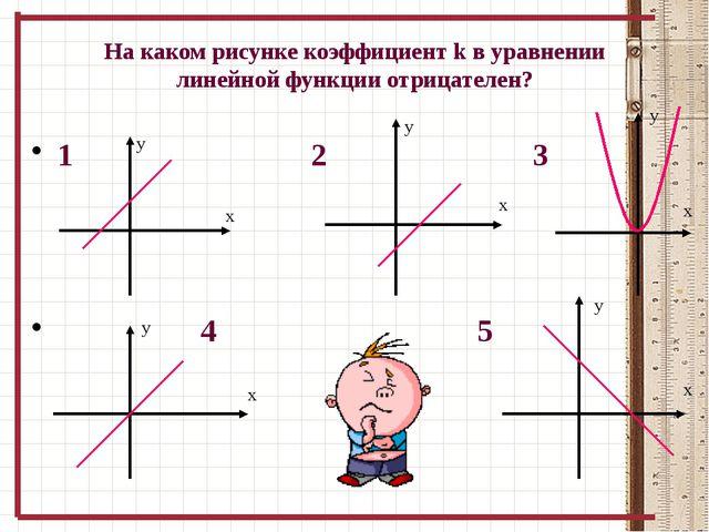 На каком рисунке коэффициент k в уравнении линейной функции отрицателен? 1 2...