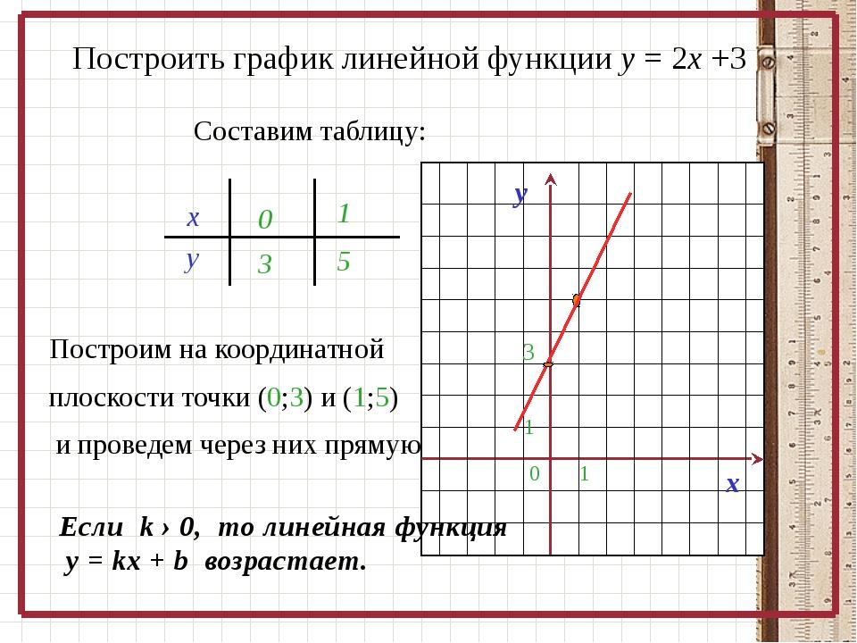 Построить график линейной функции у = 2х +3 Составим таблицу: х у 03 1 5 Пос...