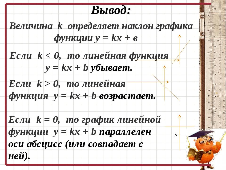 10.10.2015 График линейной функции 0 Вывод: Величина k определяет наклон граф...