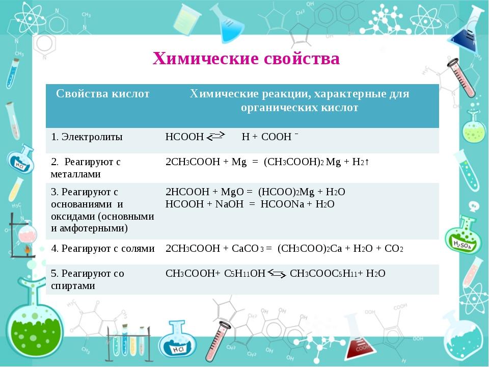 Химические свойства Свойствакислот Химические реакции, характерные для орган...