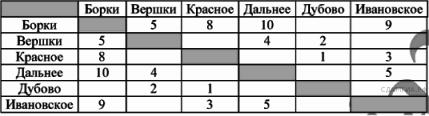 http://inf.sdamgia.ru/get_file?id=2963
