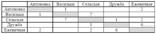 http://inf.sdamgia.ru/get_file?id=2867