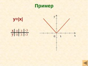 Пример y= x  1