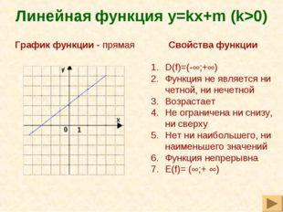 Линейная функция y=kх+m (k>0) Свойства функции D(f)=(-;+) Функция не являет