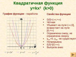 Квадратичная функция y=kx2 (k>0) Свойства функции D(f)=(-;+) Чётная Убывае