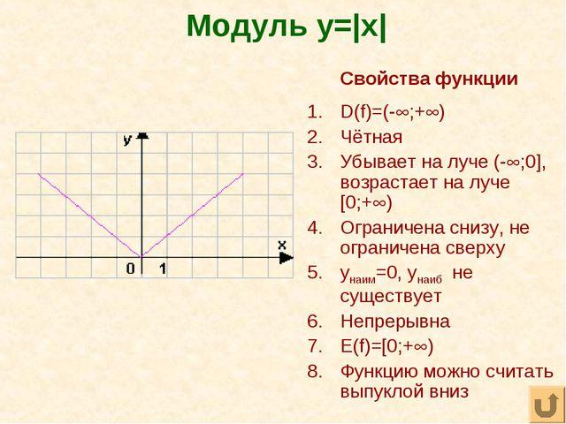 Модуль y= x  Свойства функции D(f)=(-;+) Чётная Убывает на луче (-;0], во...
