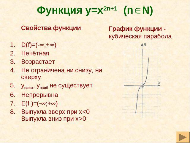 Функция y=x2n+1 (n N) Свойства функции D(f)=(-;+) Нечётная Возрастает Не о...