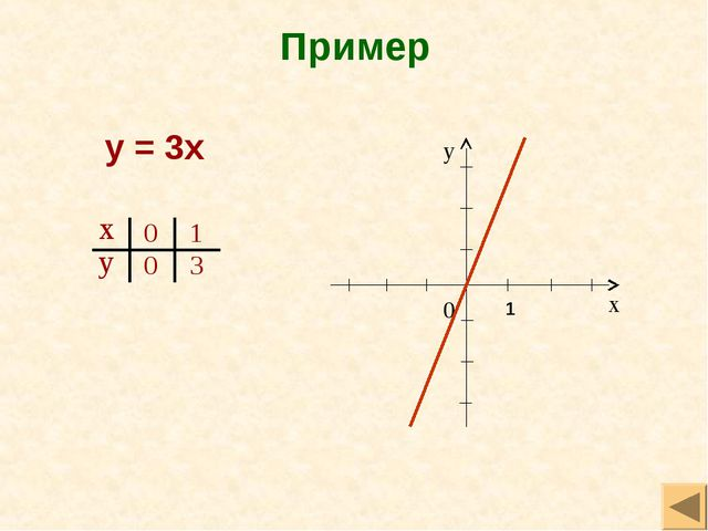 Пример у = 3х 1
