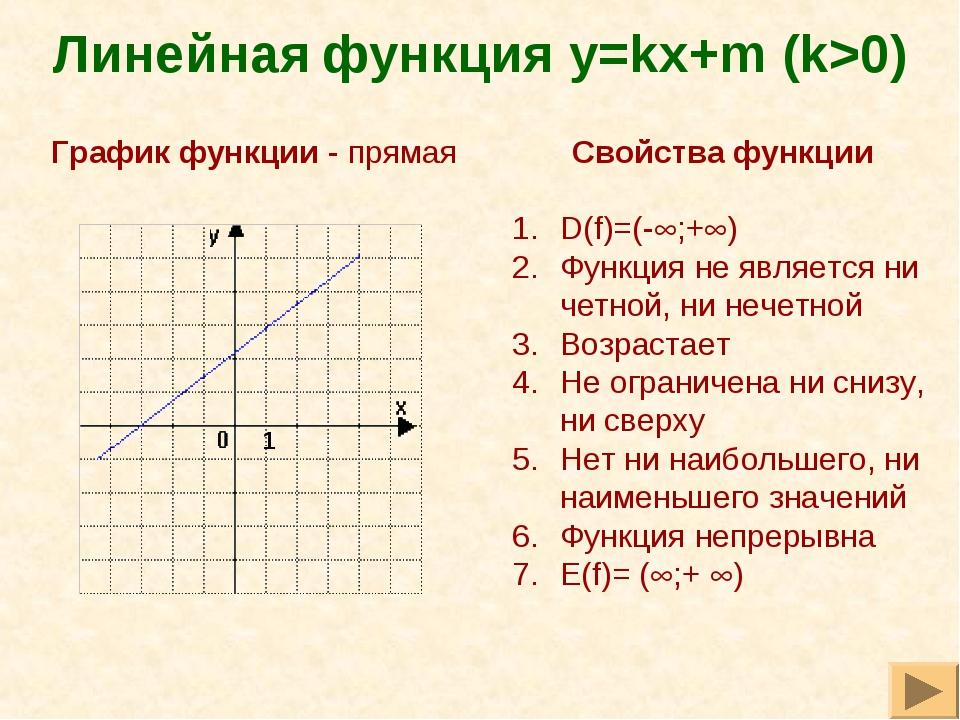 Линейная функция y=kх+m (k>0) Свойства функции D(f)=(-;+) Функция не являет...
