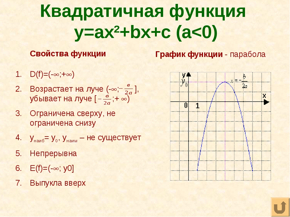 Квадратичная функция y=ax2+bx+c (a