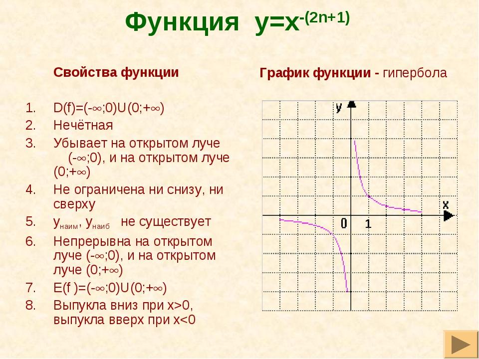 Функция y=x-(2n+1) Свойства функции D(f)=(-;0)U(0;+) Нечётная Убывает на о...