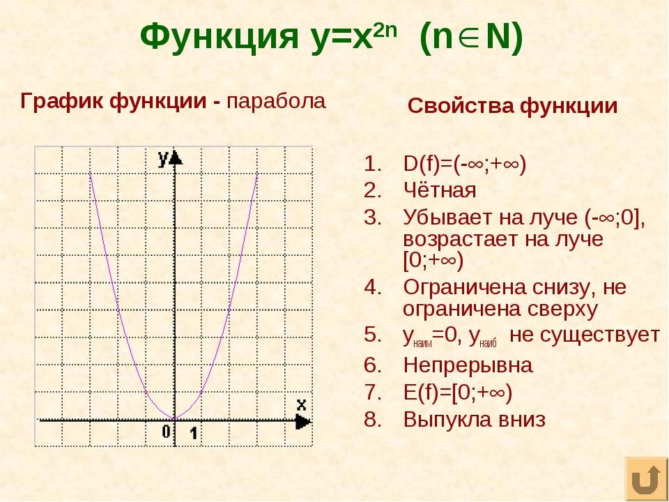 Функция y=x2n (n N) Свойства функции D(f)=(-;+) Чётная Убывает на луче (-;...