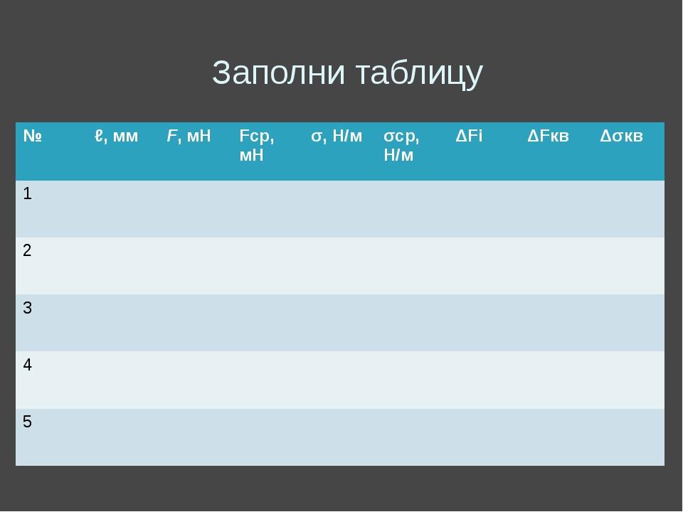 Заполни таблицу № ℓ,мм F, мН Fср, мН σ,Н/м σср,Н/м ΔFi ΔFкв Δσкв 1 2 3 4 5