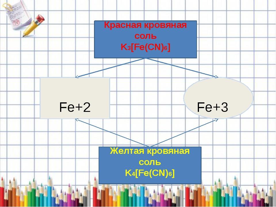 Fe+3 Fe+2 Красная кровяная соль K3[Fe(CN)6] Желтая кровяная соль K4[Fe(CN)6]