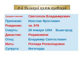 8-й Великий князь киевский Предшественник: Святополк Владимирович Преемник: И