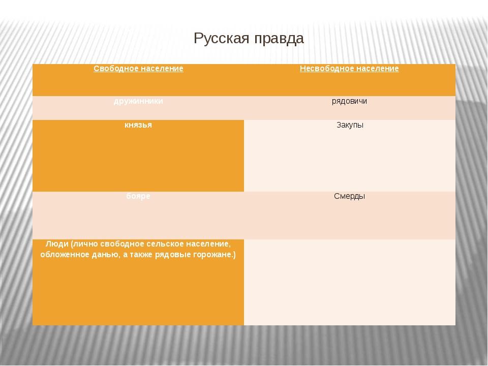 Русская правда Свободное население Несвободное население дружинники рядовичи...