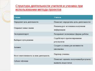 Структура деятельности учителя и ученика при использовании метода проектов Уч
