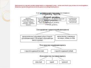 Деятельность в проекте можно представить в следующей схеме – плане конспект