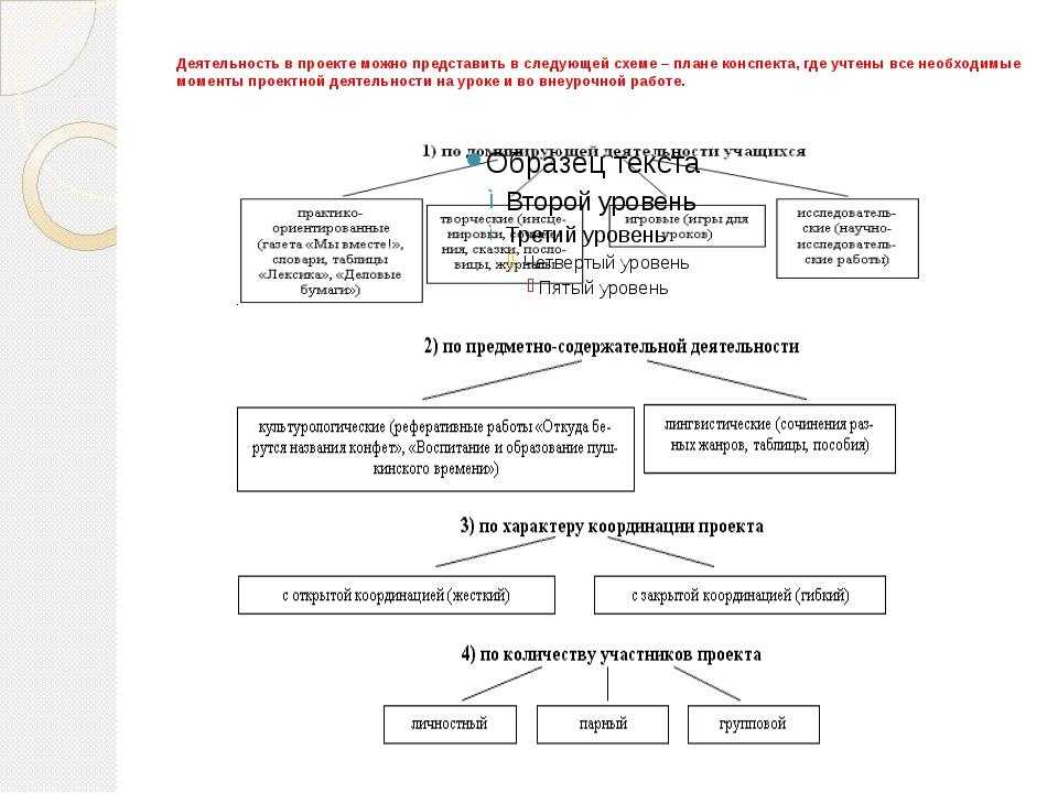 Деятельность в проекте можно представить в следующей схеме – плане конспект...