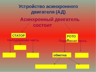 Устройство асинхронного двигателя (АД) Асинхронный двигатель состоит СТАТОР